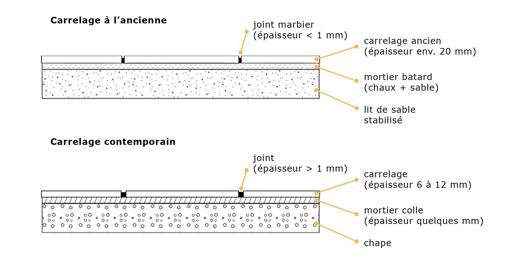 Carrelage fine paisseur tendance d co tuiles c ramiques for Epaisseur carrelage colle