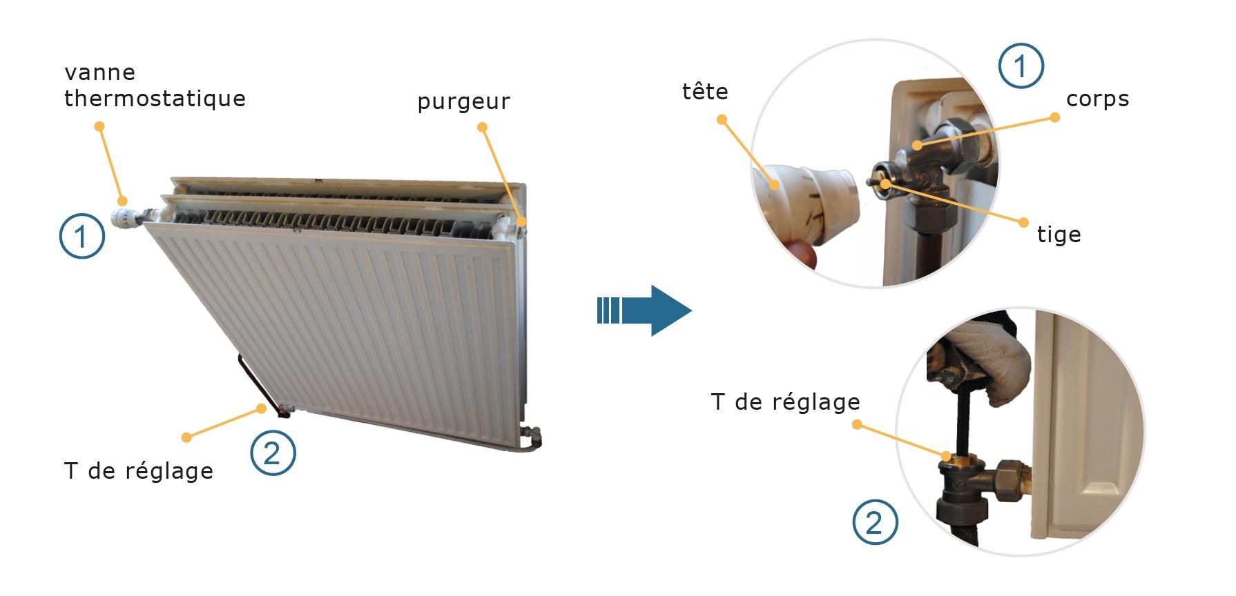 radiateurs et vannes thermostatiques r emploi du mat riel de construction. Black Bedroom Furniture Sets. Home Design Ideas