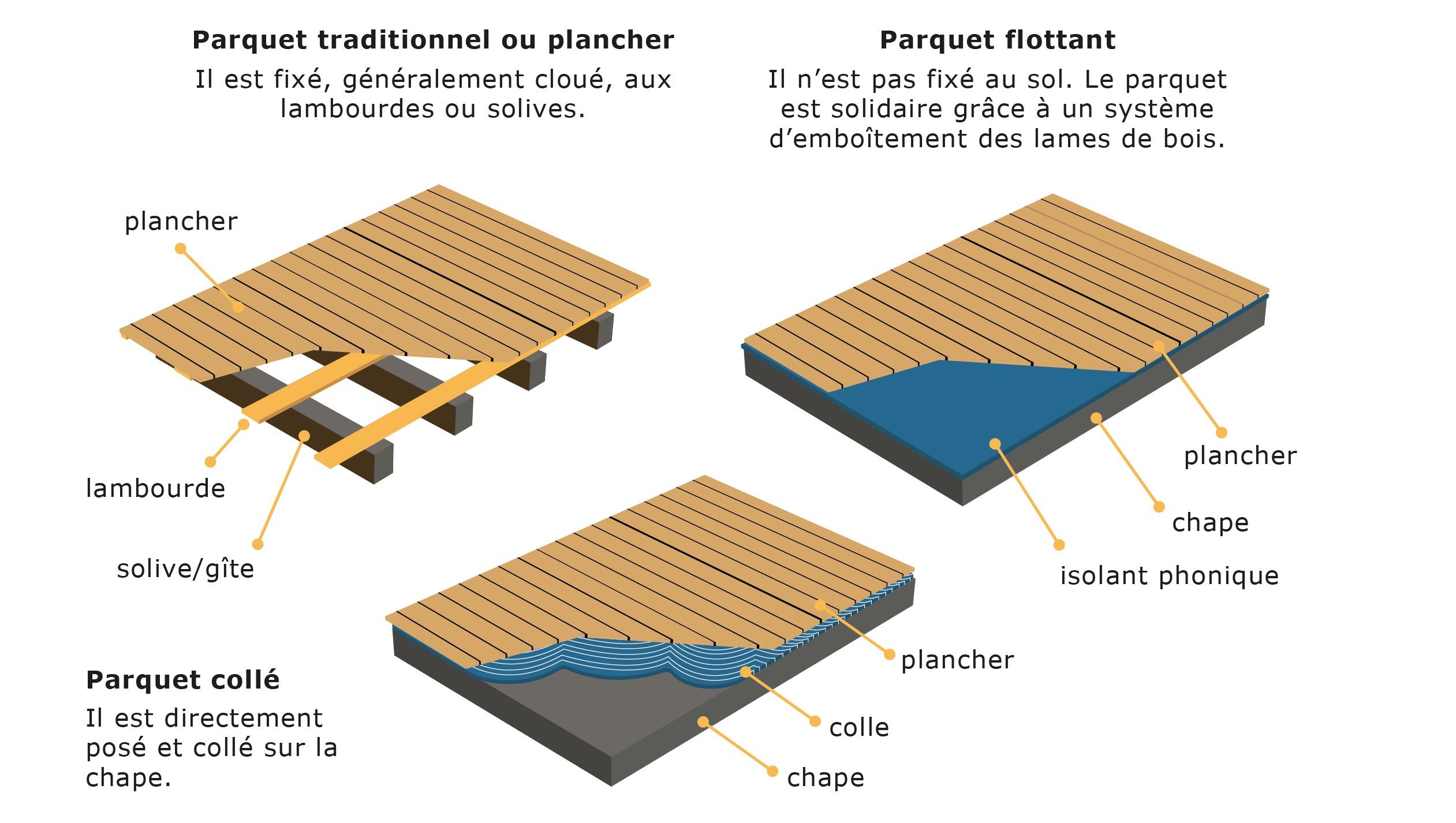 Isolation phonique parquet flottant interesting isolation - Quelle sous couche pour parquet flottant ...