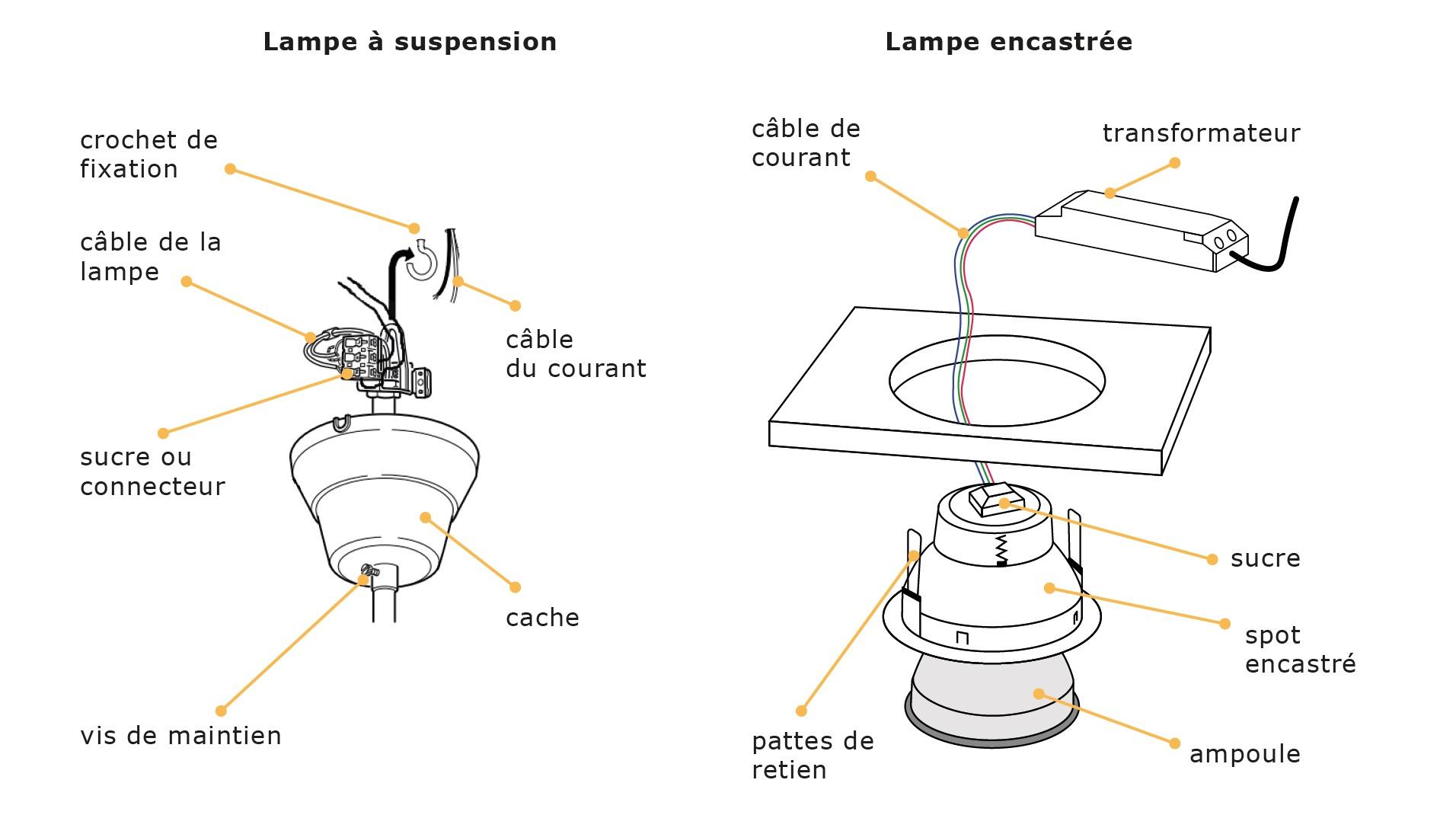 Luminaires et accessoires – Réemploi du matériel de construction